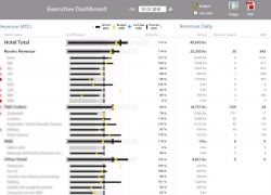 executive dashboard for hotels