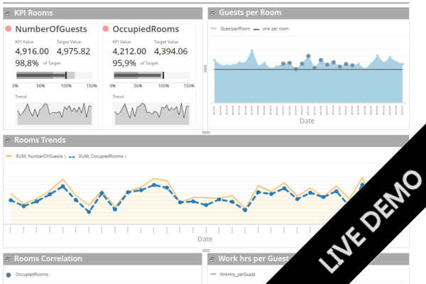 BusinessQ live demo Hotel Dashboard picture