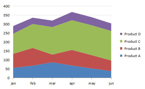 how to add another line in a line graph