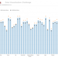 LinkedIn Data Visualization Challenge