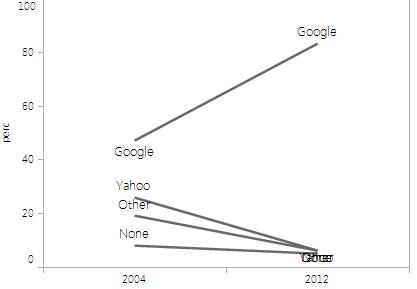 Data viz challenge: How Teens Research