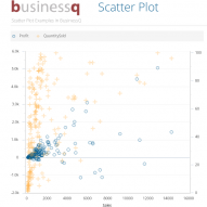 [CRO] BusinessQ Scatter Plot – korelacije u mjerama