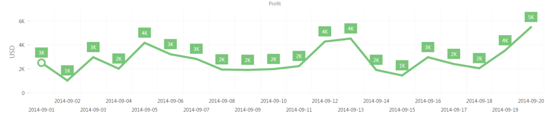 Analytics for Clover Profit Overview profit trends 2