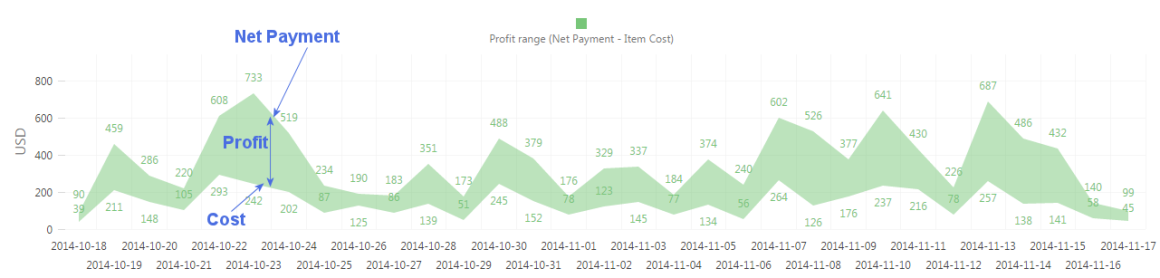 Analytics for Clover Profit Overview profit trends v2