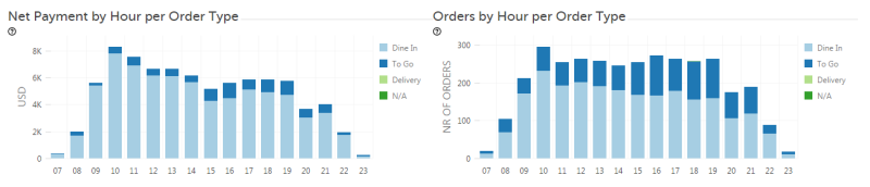 Analytics Clover Revenue by Hour by order type