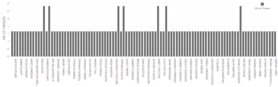Analytics 0502 Customers Report count