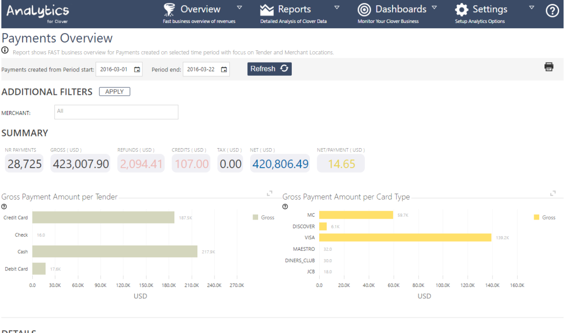 Analytics 2203 Overview Payments